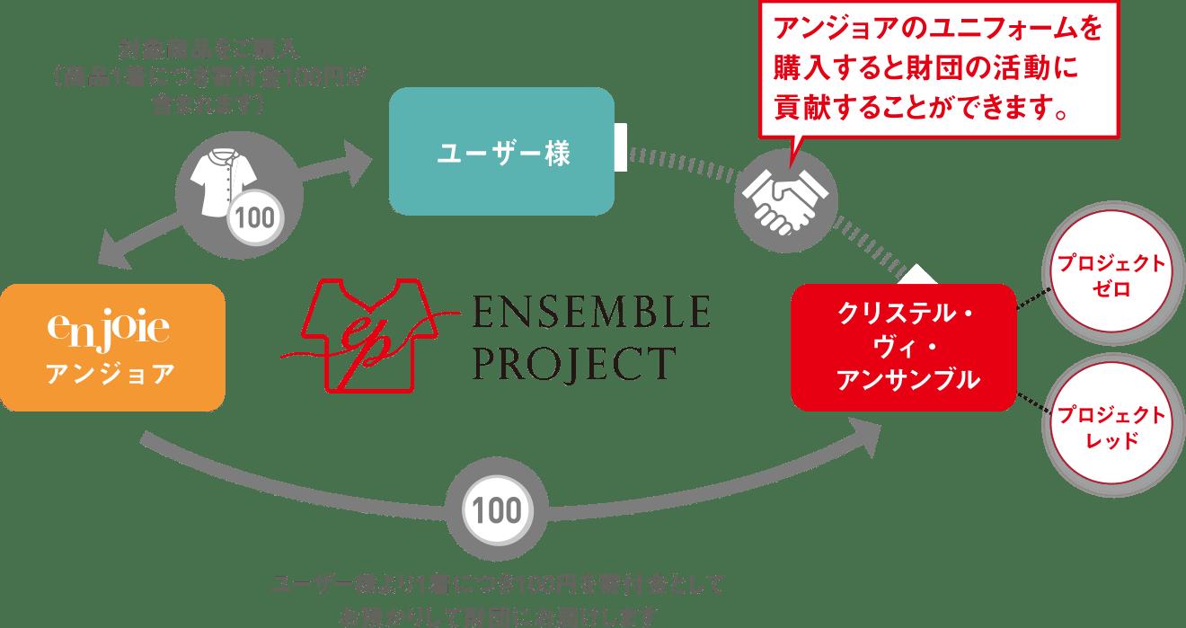 Ensemble Project フロー